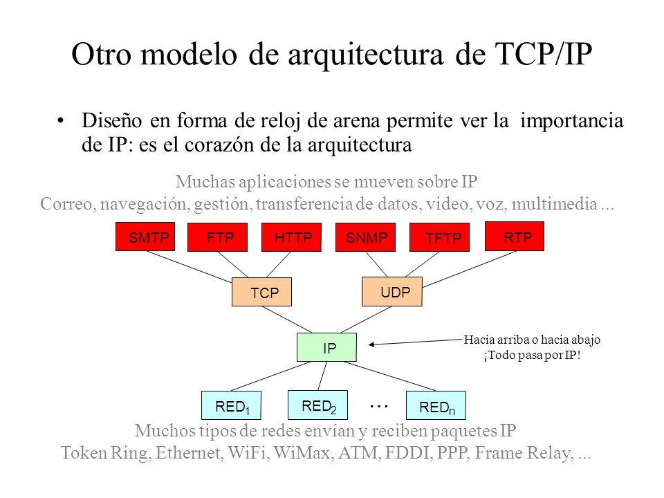 Otro modelo de arquitectura de TCP/IP