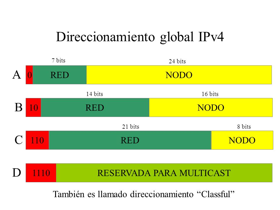 Direccionamiento global IPv4