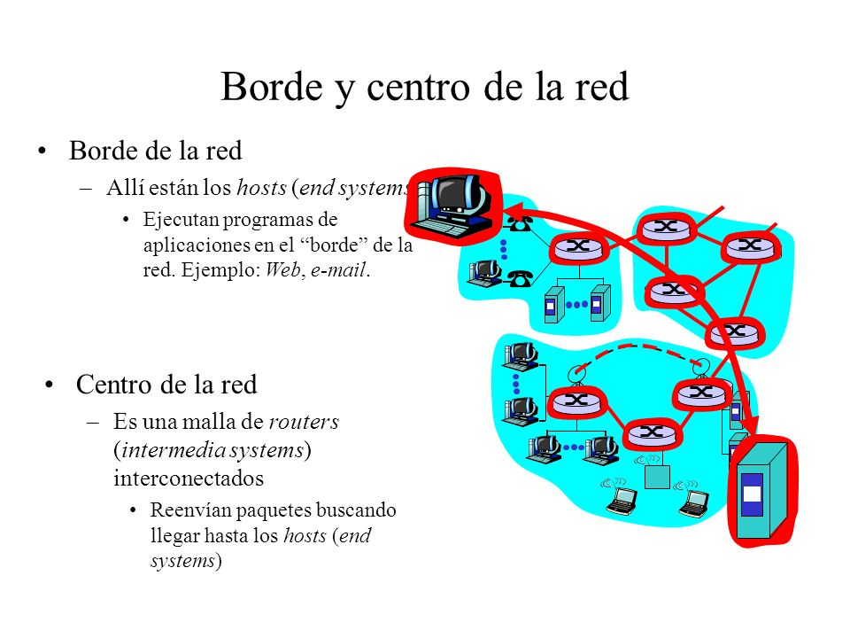 Borde y centro de la red Borde de la red Centro de la red