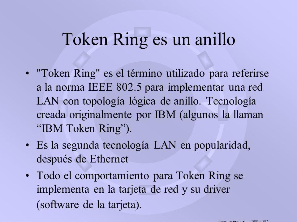 Token Ring es un anillo