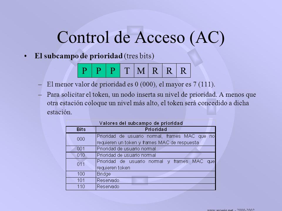 Control de Acceso (AC) P T M R El subcampo de prioridad (tres bits)