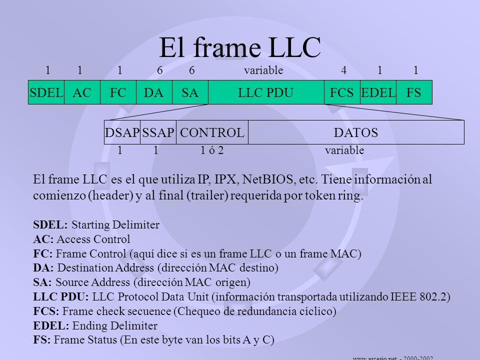 El frame LLC SDEL AC FC DA SA EDEL FS LLC PDU DATOS DSAP SSAP CONTROL