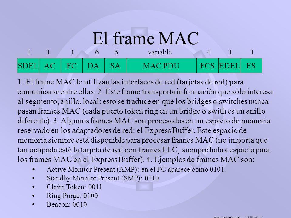 El frame MAC SDEL AC FC DA SA EDEL FS MAC PDU FCS