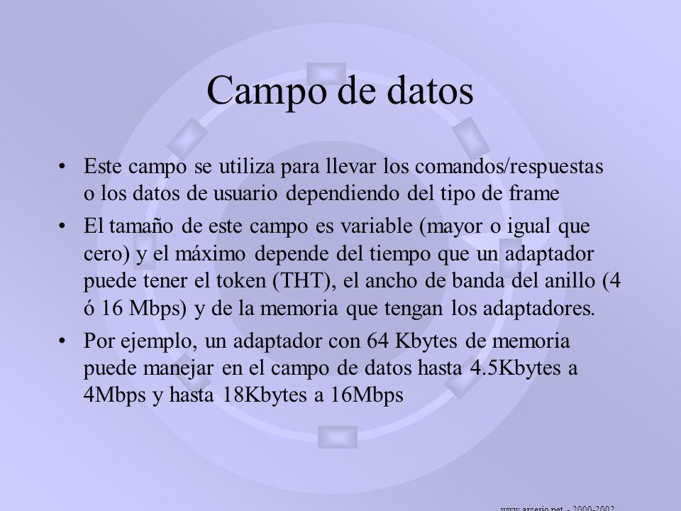 Campo de datos Este campo se utiliza para llevar los comandos/respuestas o los datos de usuario dependiendo del tipo de frame.
