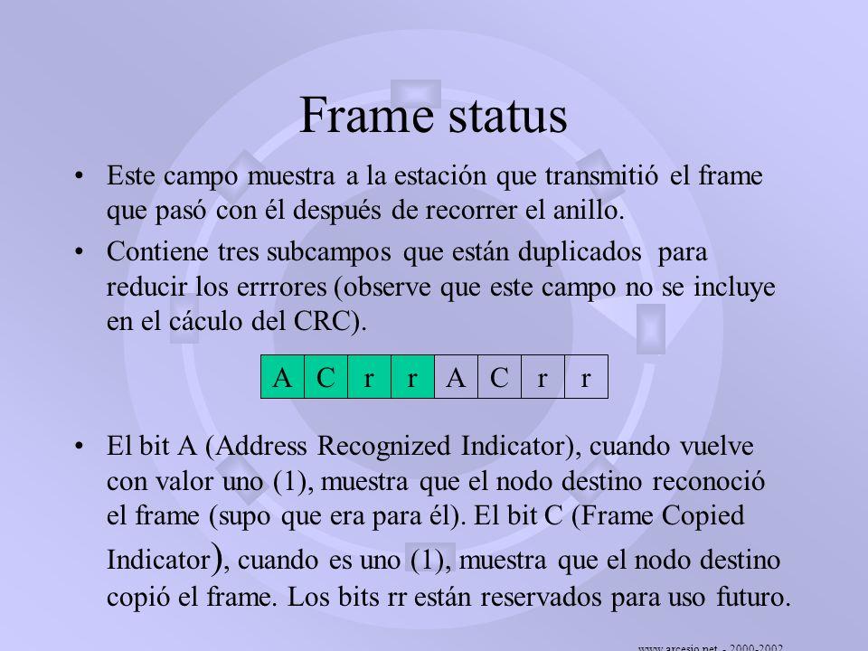 Frame status Este campo muestra a la estación que transmitió el frame que pasó con él después de recorrer el anillo.