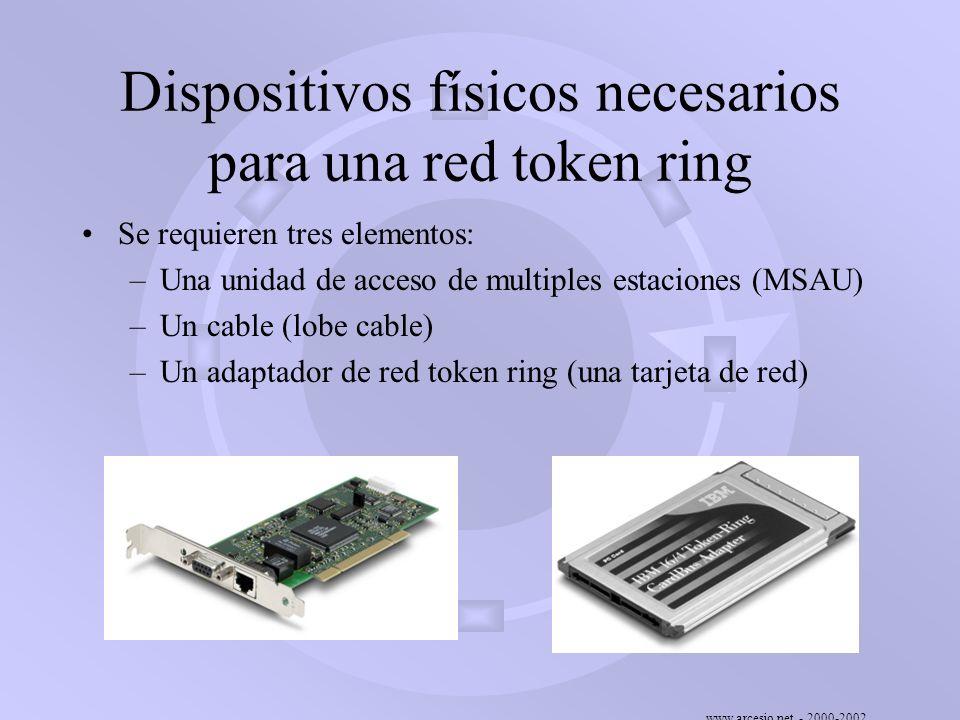 Dispositivos físicos necesarios para una red token ring