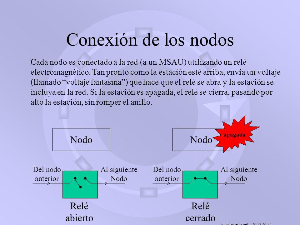 Conexión de los nodos Nodo Relé abierto cerrado