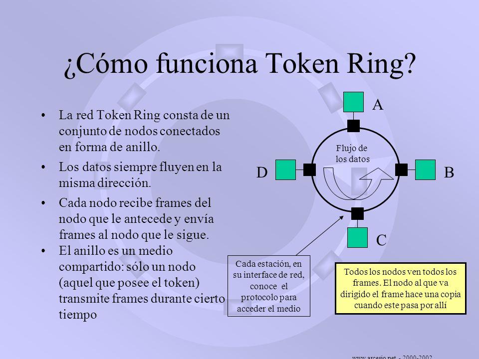 ¿Cómo funciona Token Ring