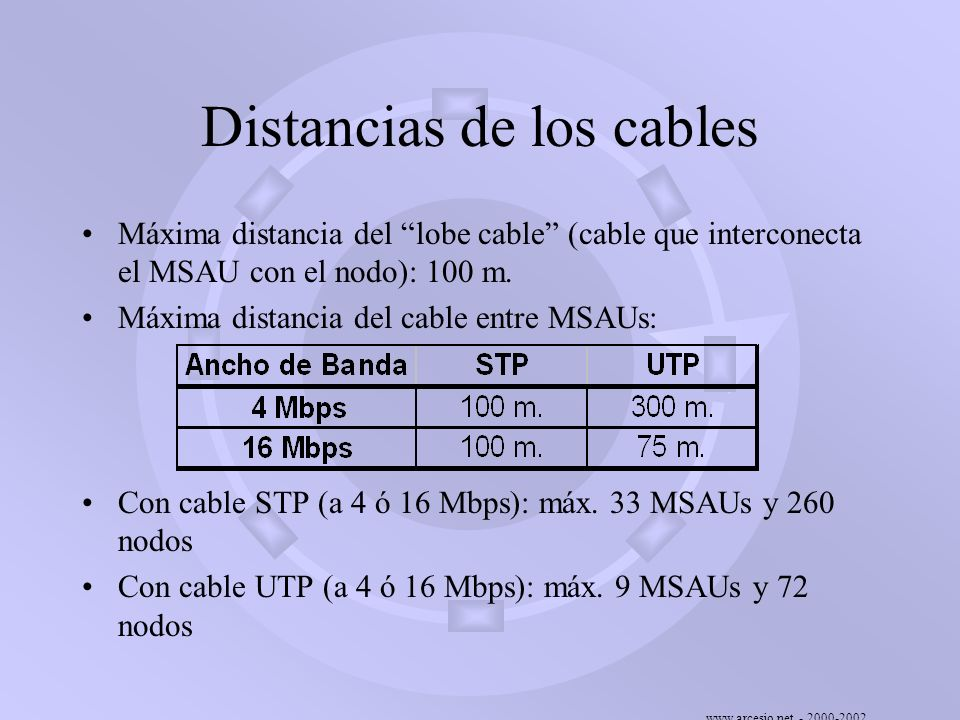 Distancias de los cables