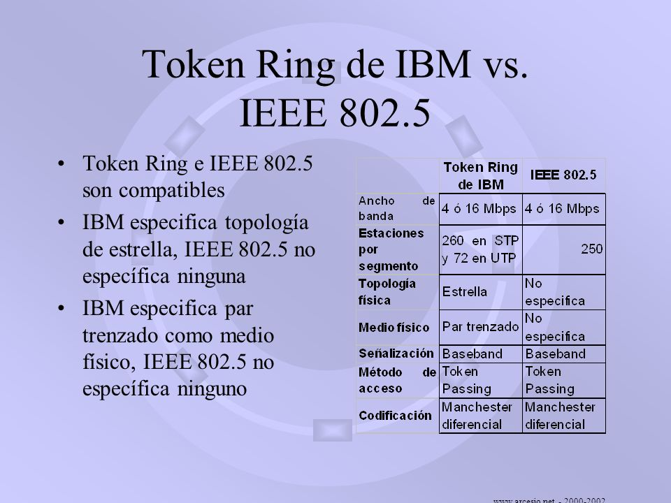 Token Ring de IBM vs. IEEE 802.5