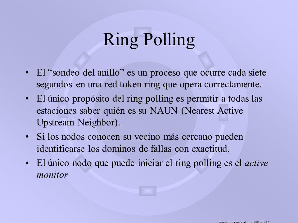 Ring Polling El sondeo del anillo es un proceso que ocurre cada siete segundos en una red token ring que opera correctamente.