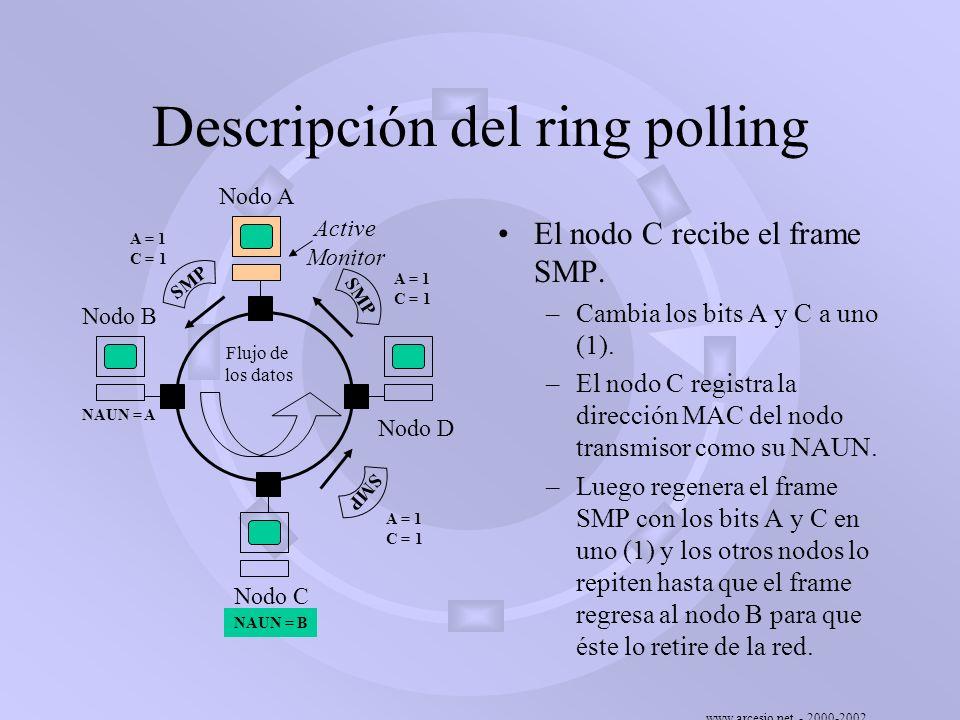 Descripción del ring polling