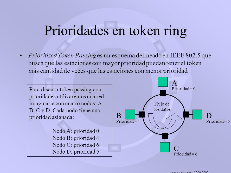 Prioridades en token ring