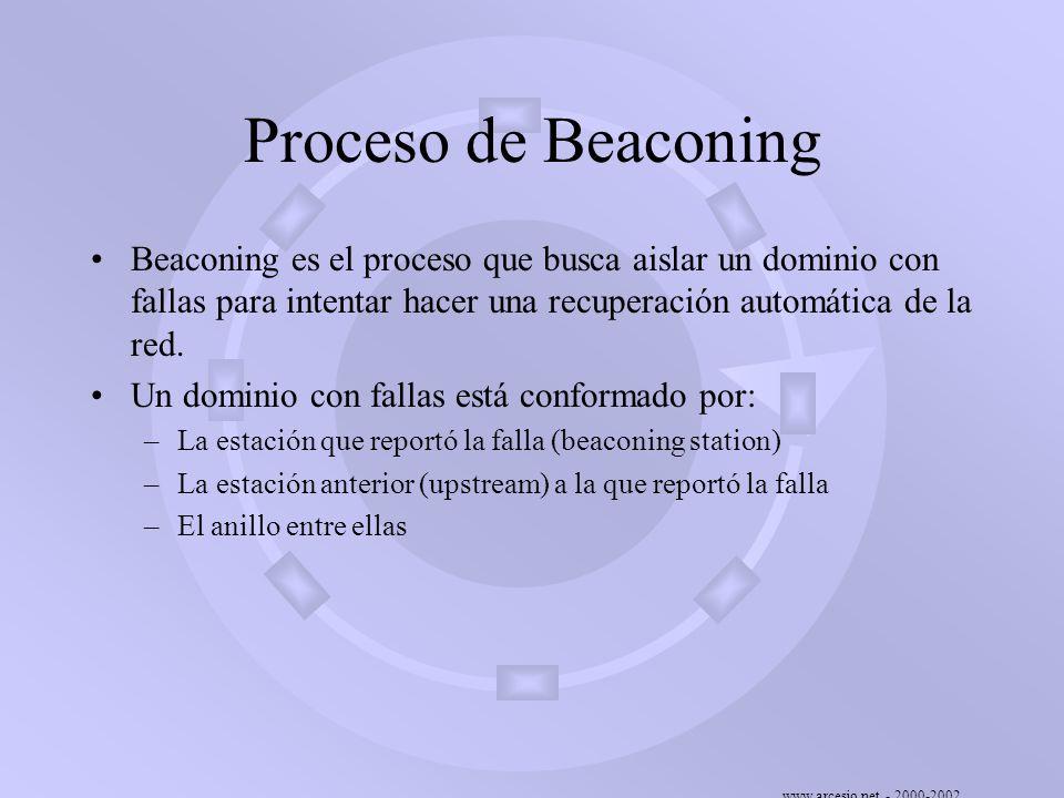 Proceso de Beaconing Beaconing es el proceso que busca aislar un dominio con fallas para intentar hacer una recuperación automática de la red.