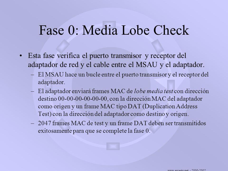 Fase 0: Media Lobe Check Esta fase verifica el puerto transmisor y receptor del adaptador de red y el cable entre el MSAU y el adaptador.