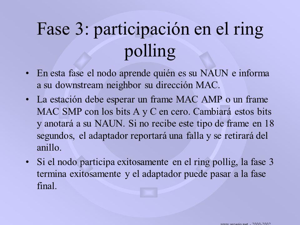 Fase 3: participación en el ring polling