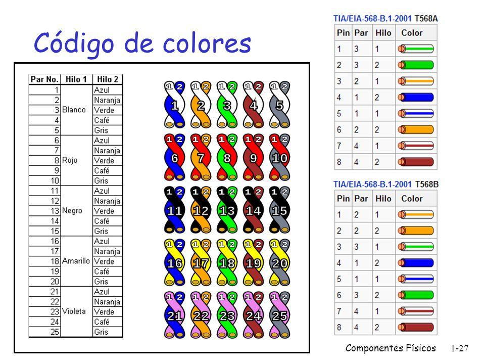 Código de colores Componentes Físicos