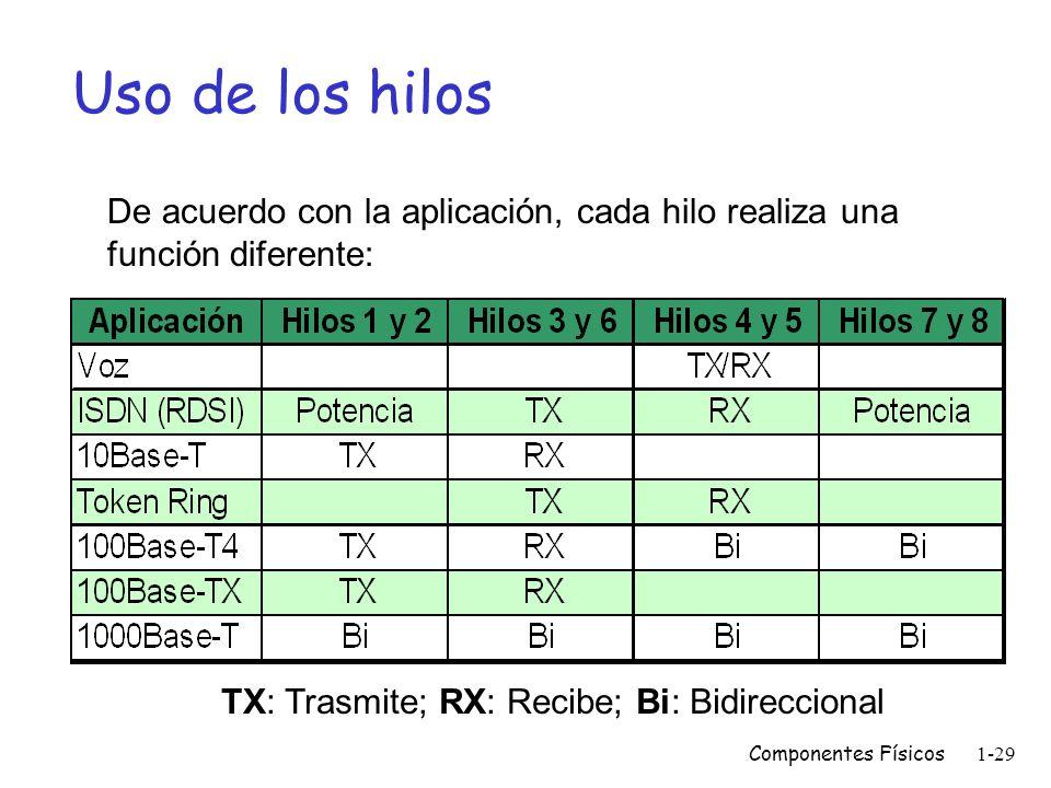 TX: Trasmite; RX: Recibe; Bi: Bidireccional
