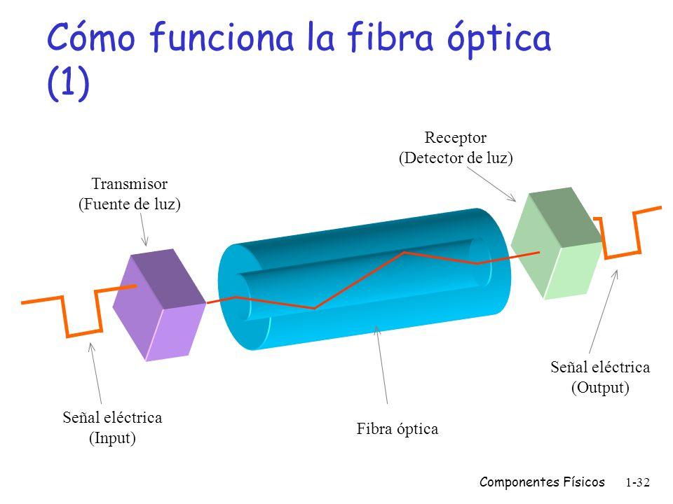 Cómo funciona la fibra óptica (1)