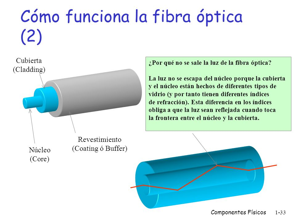 Cómo funciona la fibra óptica (2)