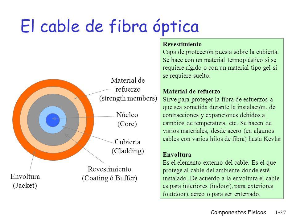 El cable de fibra óptica