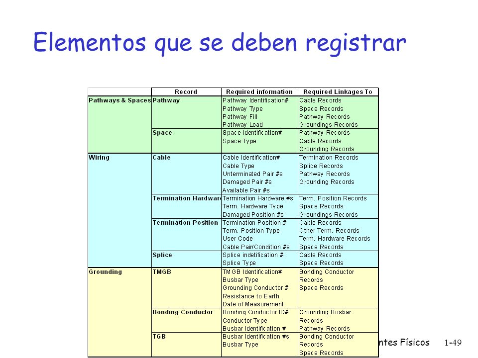 Elementos que se deben registrar