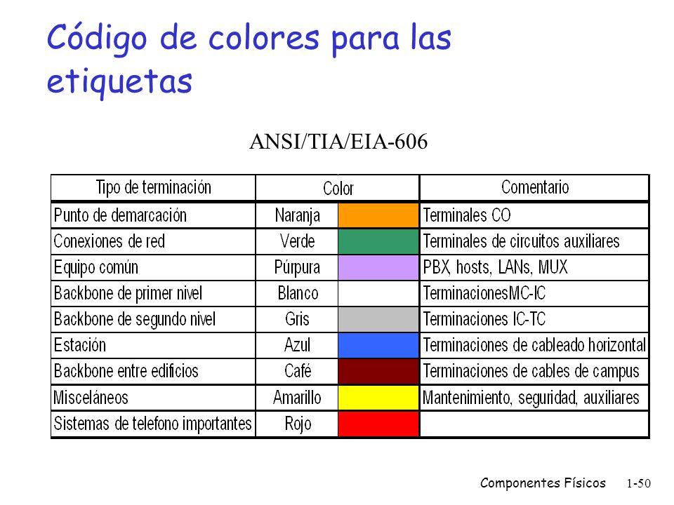 Código de colores para las etiquetas