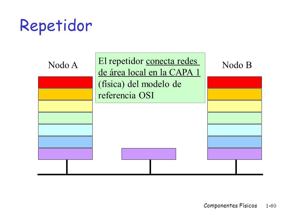 Repetidor El repetidor conecta redes de área local en la CAPA 1