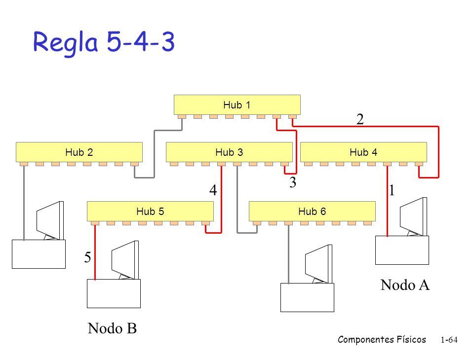 Regla 5-4-3 2 3 4 1 5 Nodo A Nodo B Hub 1 Hub 2 Hub 3 Hub 4 Hub 5