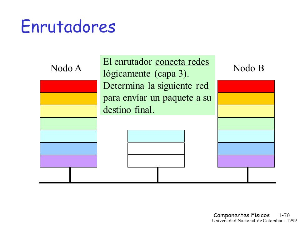 Enrutadores El enrutador conecta redes lógicamente (capa 3).