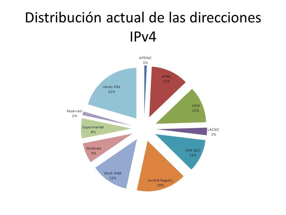 Distribución actual de las direcciones IPv4