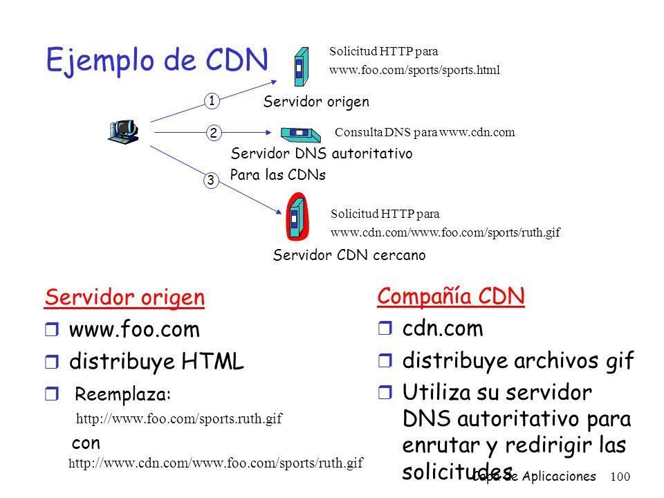 Ejemplo de CDN Servidor origen Compañía CDN www.foo.com cdn.com