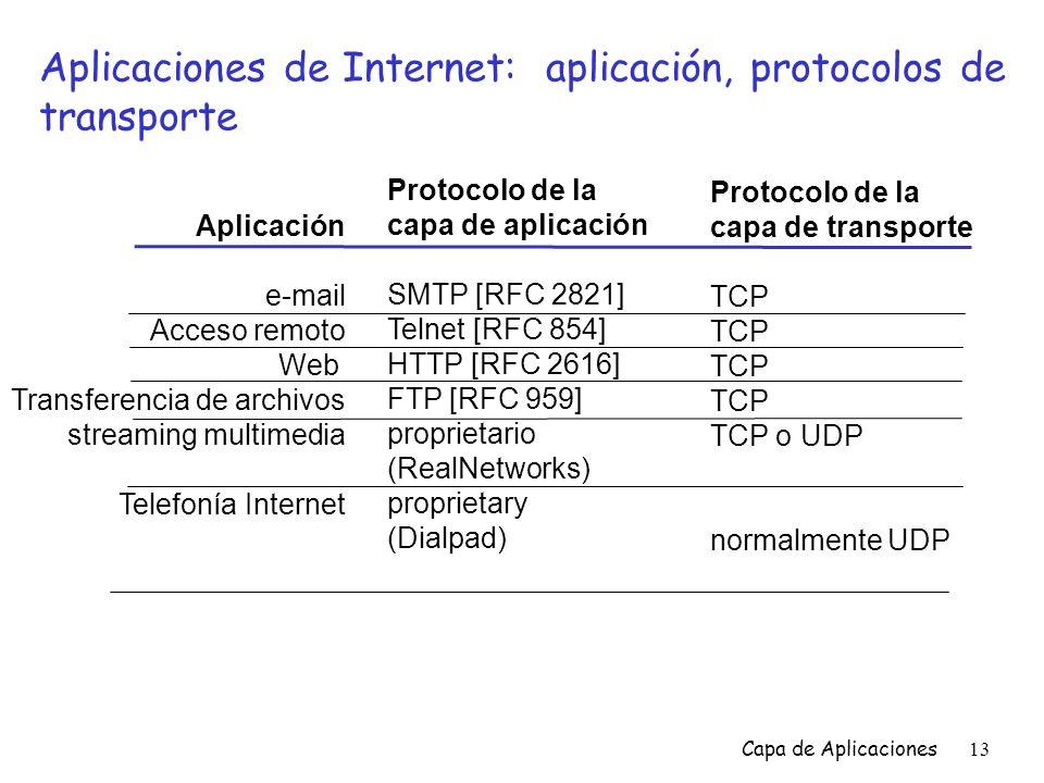 Aplicaciones de Internet: aplicación, protocolos de transporte
