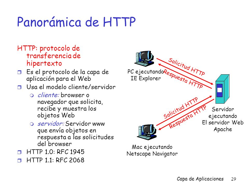 Panorámica de HTTP HTTP: protocolo de transferencia de hipertexto