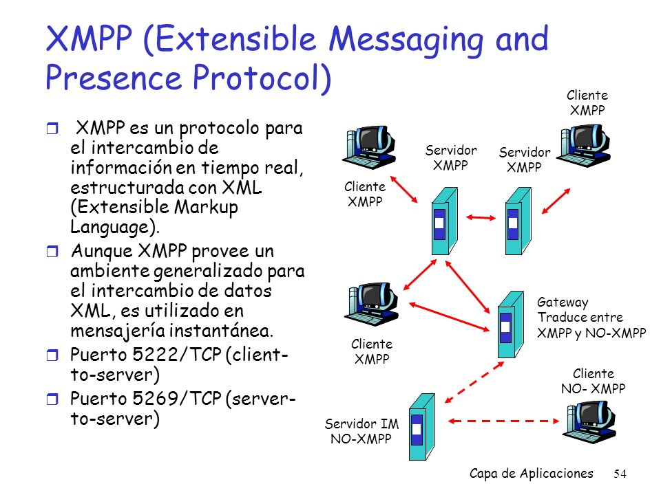 XMPP (Extensible Messaging and Presence Protocol)