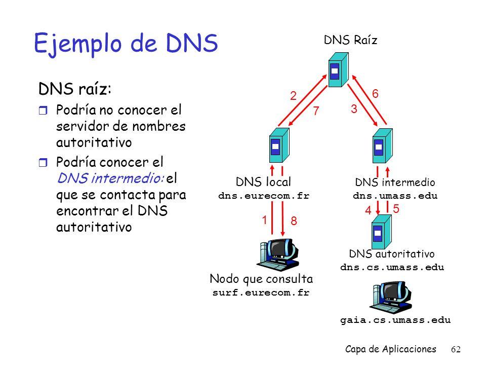 Ejemplo de DNS DNS raíz: