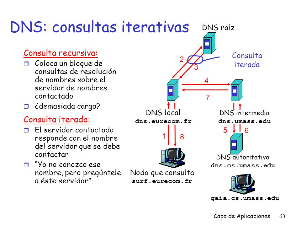 DNS: consultas iterativas