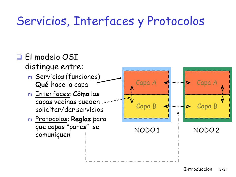 Servicios, Interfaces y Protocolos