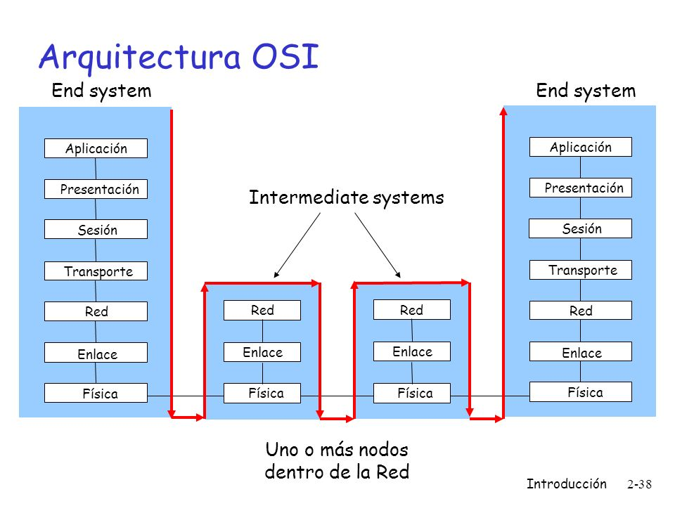 Arquitectura OSI End system End system Intermediate systems