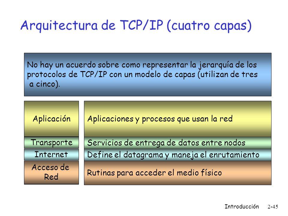 Arquitectura de TCP/IP (cuatro capas)