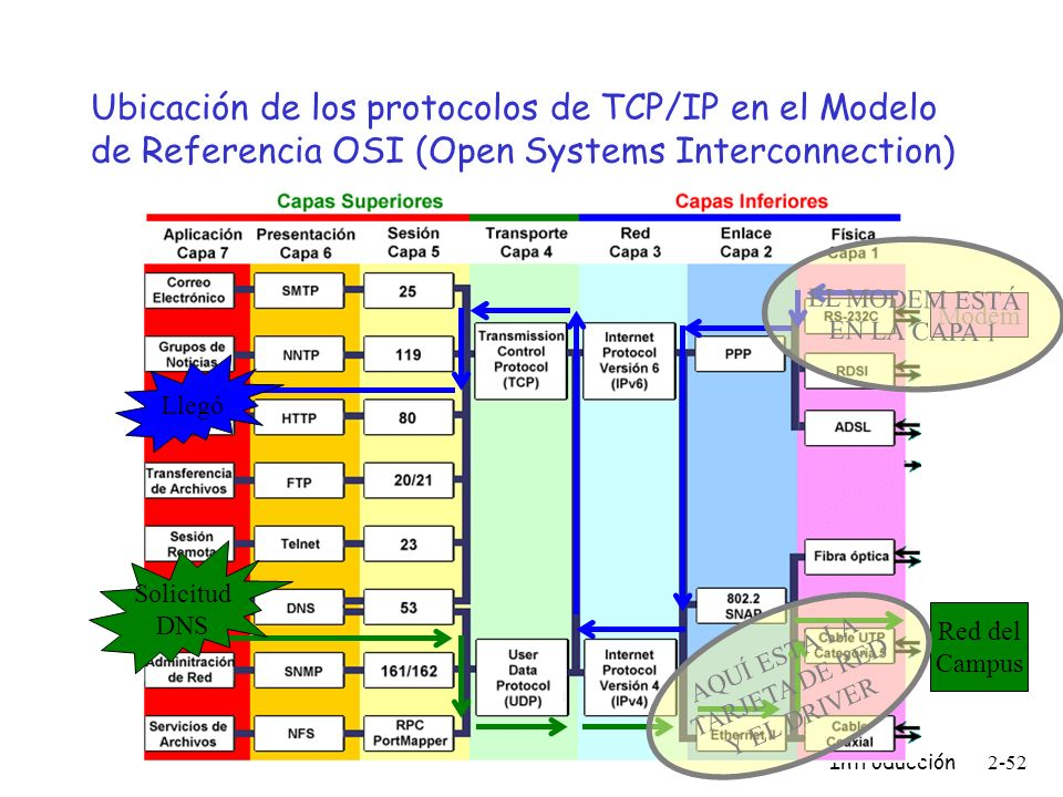 Ubicación de los protocolos de TCP/IP en el Modelo de Referencia OSI (Open Systems Interconnection)