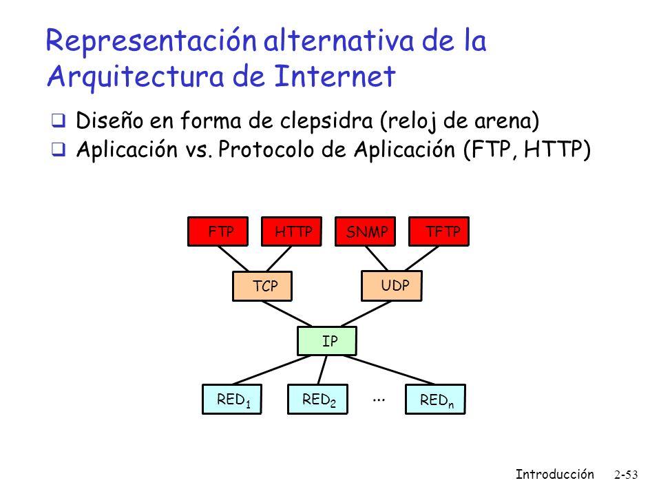 Representación alternativa de la Arquitectura de Internet