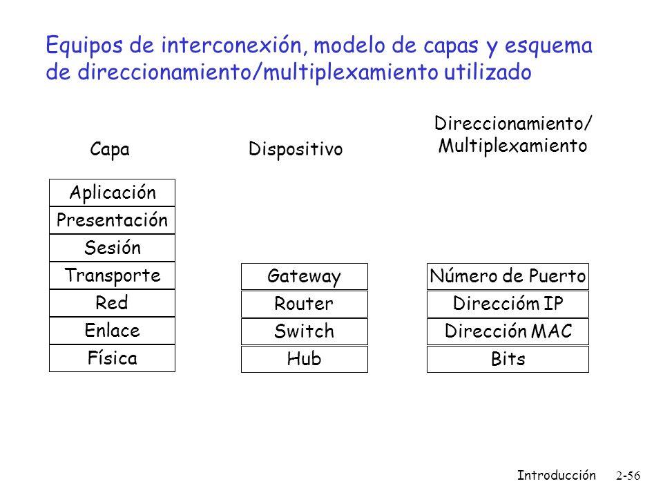 Equipos de interconexión, modelo de capas y esquema de direccionamiento/multiplexamiento utilizado