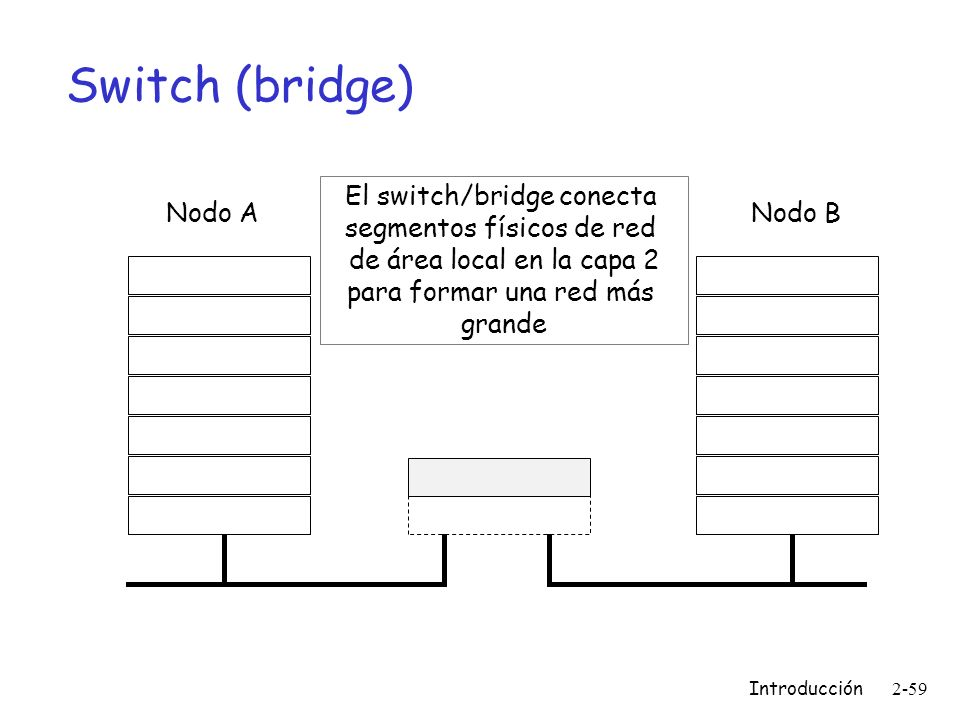Switch (bridge) El switch/bridge conecta segmentos físicos de red