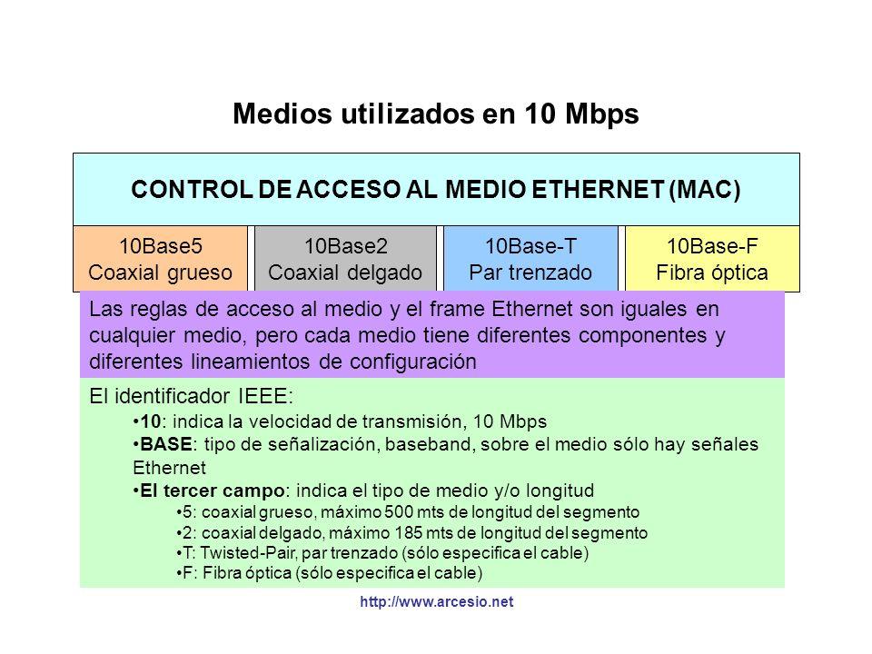 Medios utilizados en 10 Mbps