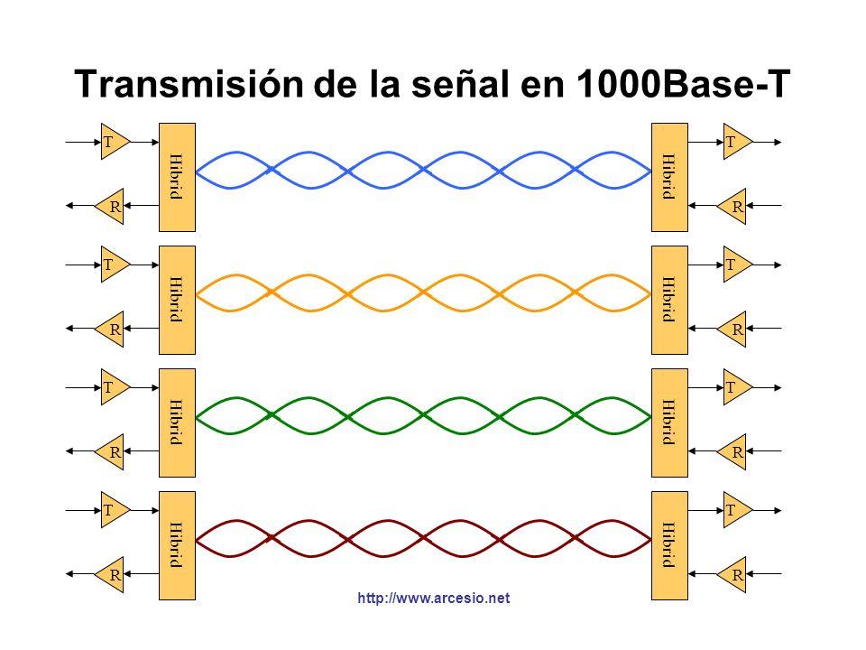 Transmisión de la señal en 1000Base-T