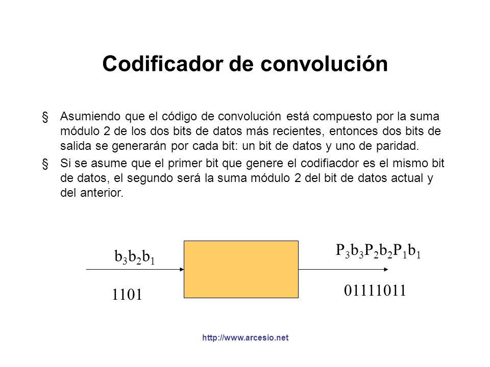 Codificador de convolución