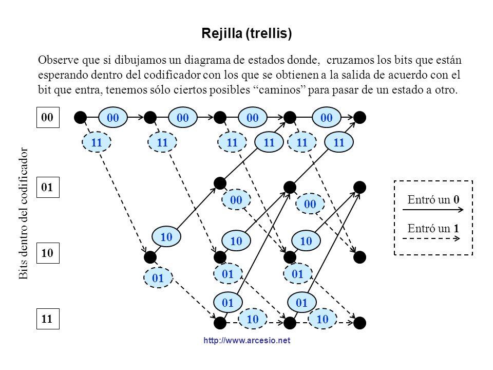 Rejilla (trellis) Observe que si dibujamos un diagrama de estados donde, cruzamos los bits que están.