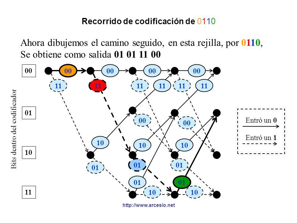 Recorrido de codificación de 0110