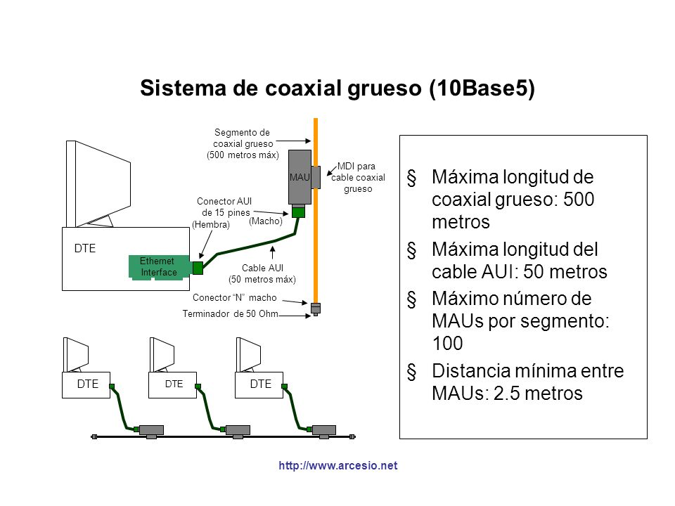 Sistema de coaxial grueso (10Base5)